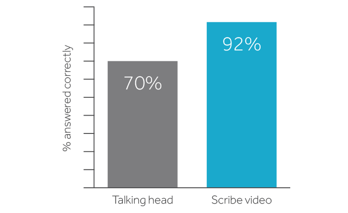 scribe video graph