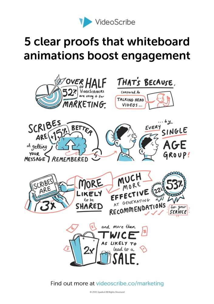 5ClearProofsWhiteboardAnimationsBoostEngagement